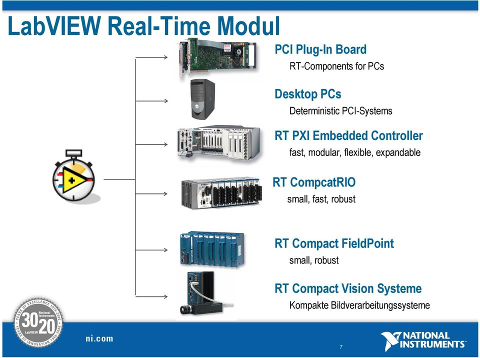 flexible, expandable RT CompcatRIO small, fast, robust RT Compact