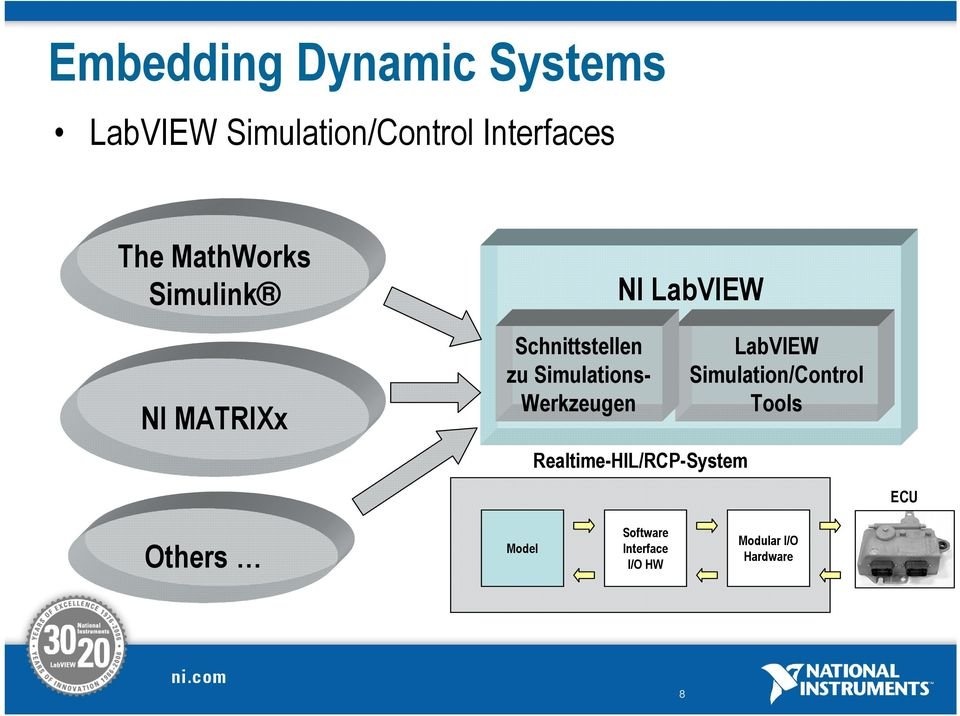 Werkzeugen NI LabVIEW Realtime-HIL/RCP-System LabVIEW