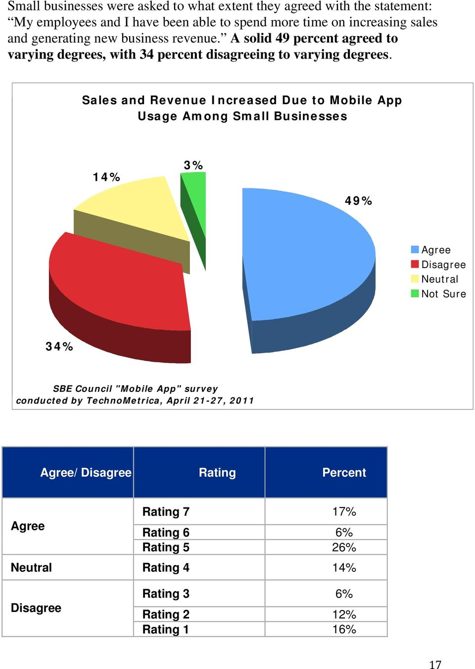 "Sales and Revenue Increased Due to Mobile App Usage Among Small Businesses 14% 3% 49% Agree Disagree Neutral Not Sure 34% SBE Council ""Mobile App"" survey"