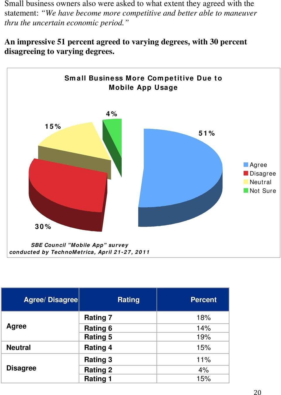 "Small Business More Competitive Due to Mobile App Usage 15% 4% 51% Agree Disagree Neutral Not Sure 30% SBE Council ""Mobile App"" survey conducted by"