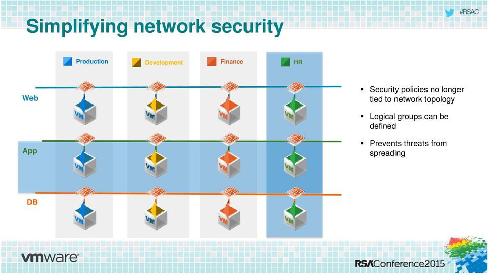 no longer tied to network topology Logical