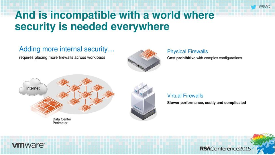 Physical Firewalls Cost prohibitive with complex configurations Internet