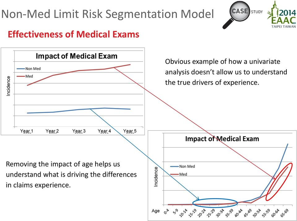 experience. 1.50 1.00 0.50 - Year 20081 Year 20092 Year 20103 Year 20114 Year 20125 25.00 Impact of Medical Exam 20.