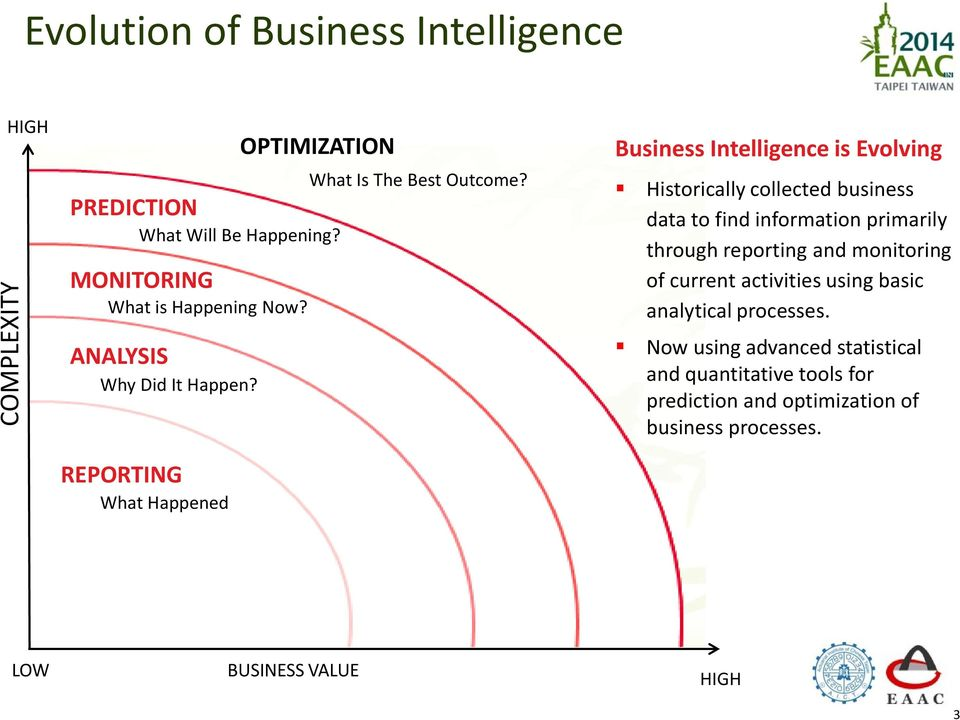 Business Intelligence is Evolving Historically collected business data to find information primarily through reporting and monitoring