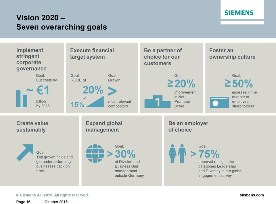 number of employee shareholders Create value sustainably Expand global management Be an employer of choice Goal: Tap growth fields and get underperforming businesses back on