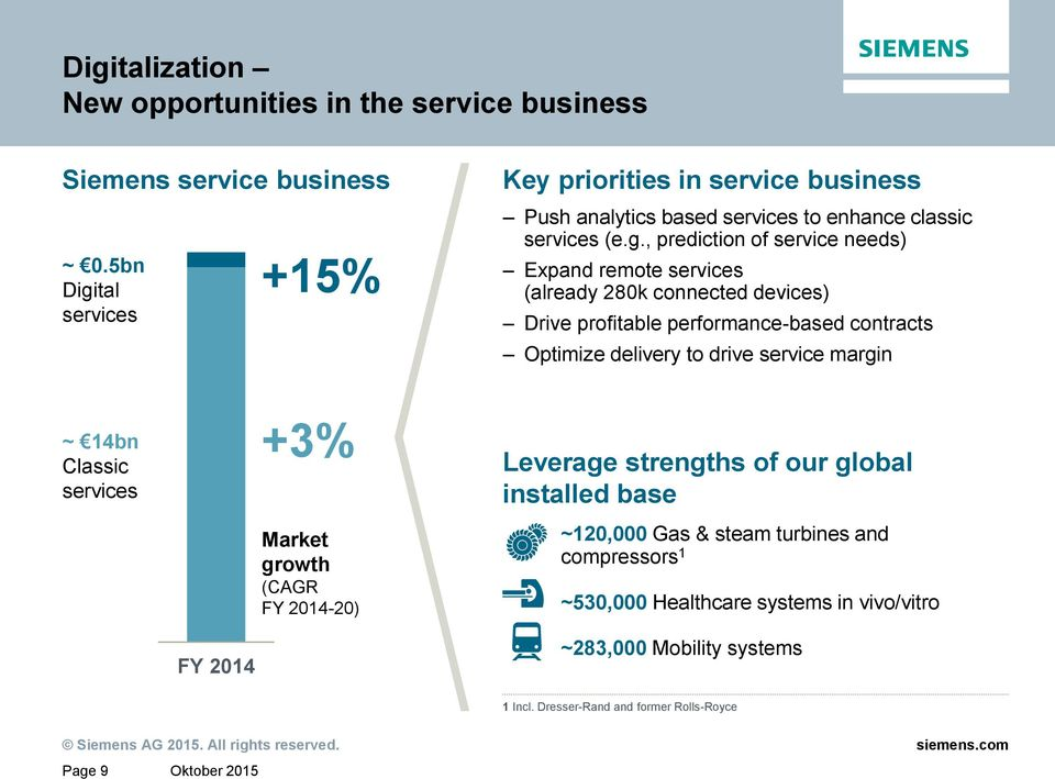 tal services +15% Key priorities in service business Push analytics based services to enhance classic services (e.g.