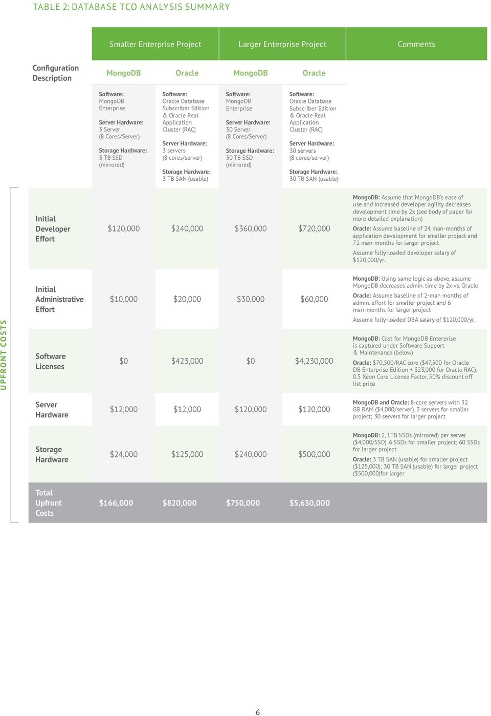 A MongoDB White Paper  A Total Cost of Ownership Comparison