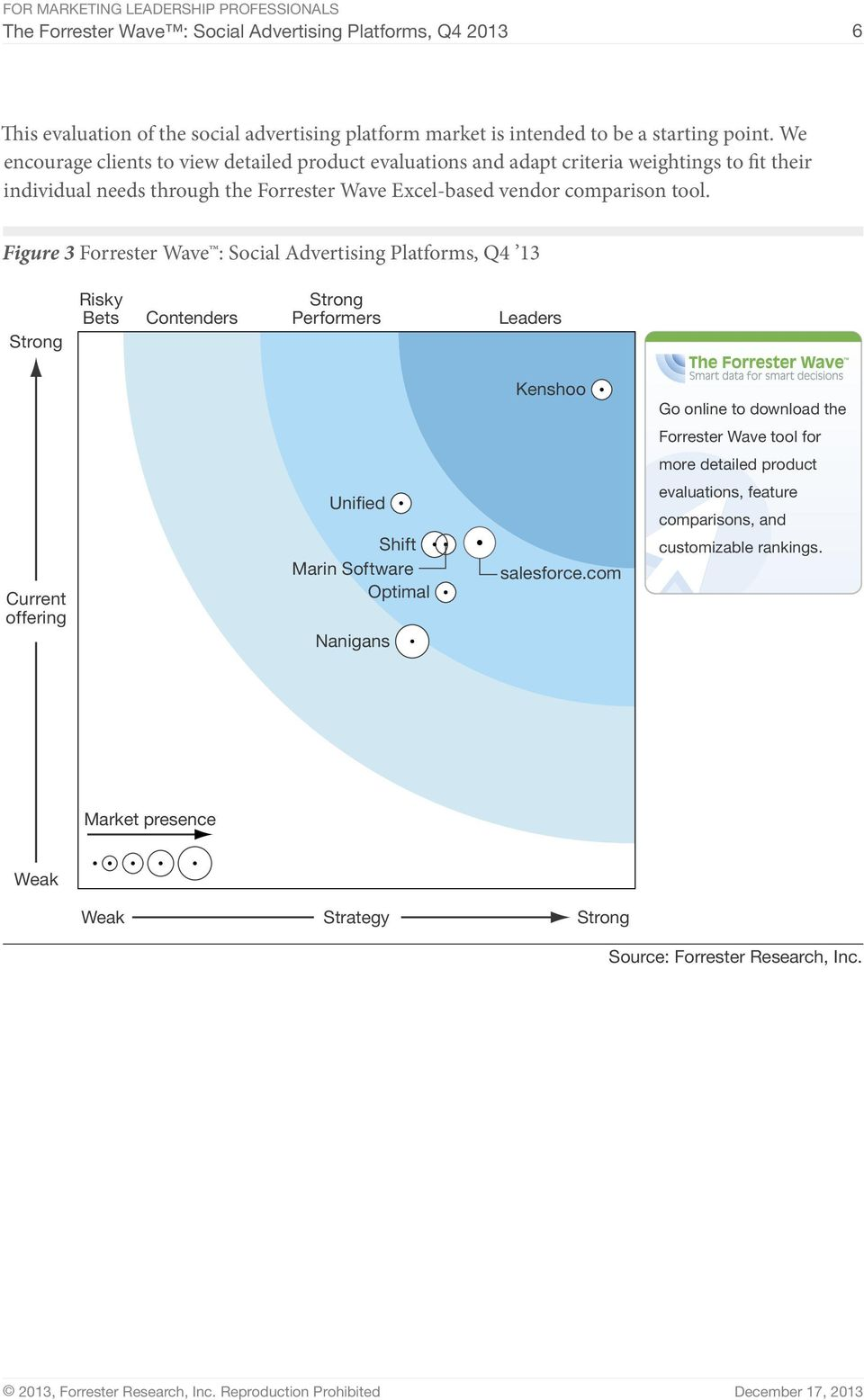 Figure 3 Forrester Wave : Social Advertising Platforms, Q4 13 Strong Risky Strong Bets Contenders Performers Leaders Kenshoo Go online to download the Forrester Wave tool for more