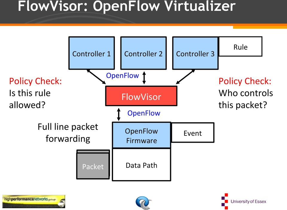 Full line packet forwarding OpenFlow FlowVisor OpenFlow