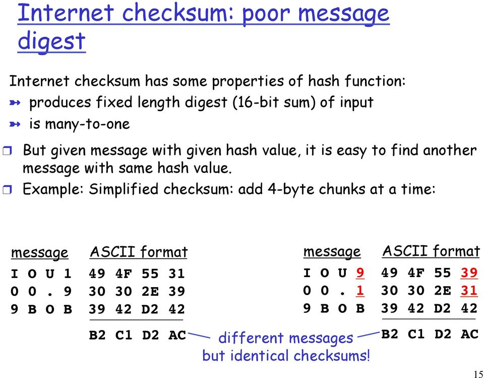 Example: Simplified checksum: add 4-byte chunks at a time: message ASCII format message ASCII format I O U 1! 0 0. 9! 9 B O B! 49 4F 55 31!
