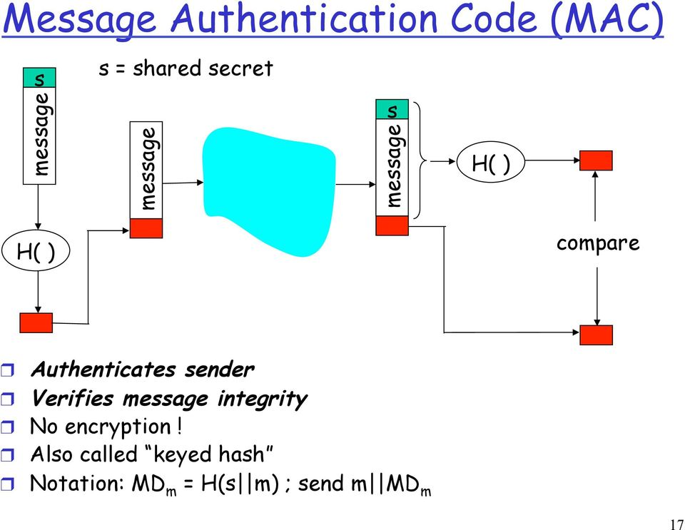 Authenticates sender Verifies message integrity No