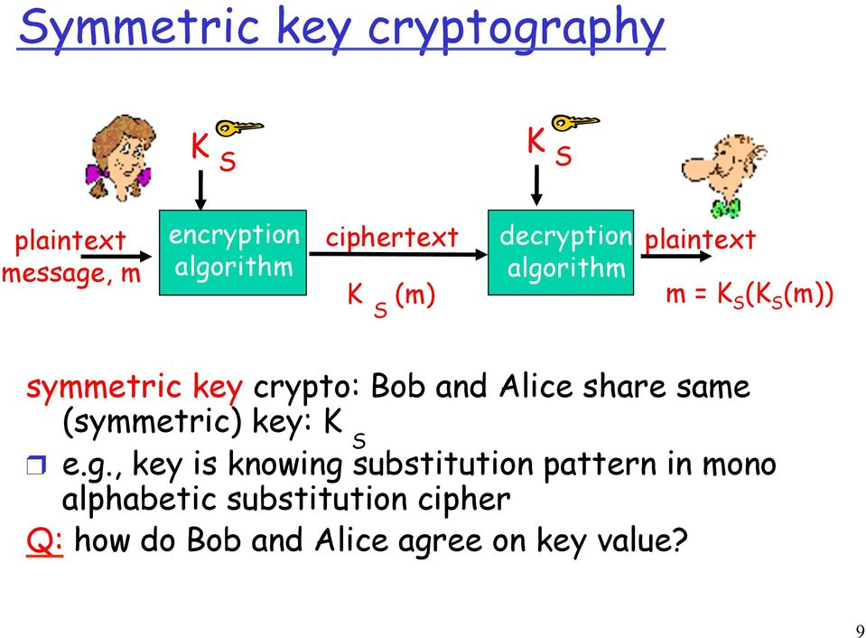 crypto: Bob and Alice share same (symmetric) key: K S e.g.