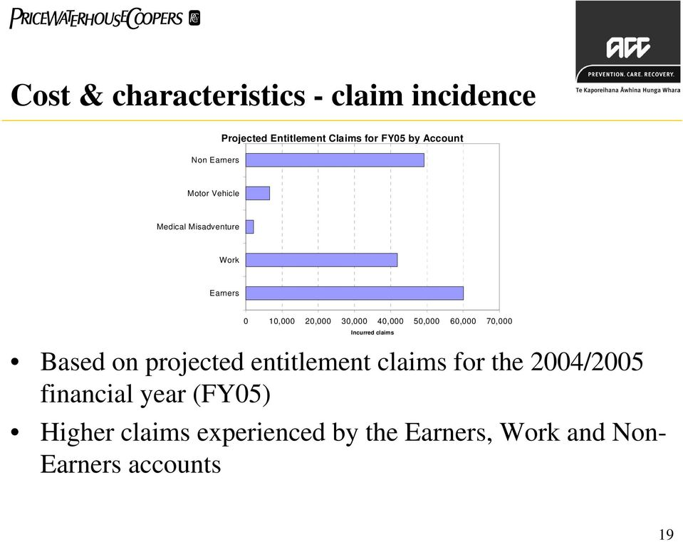 70,000 Incurred claims Based on projected entitlement claims for the 2004/2005