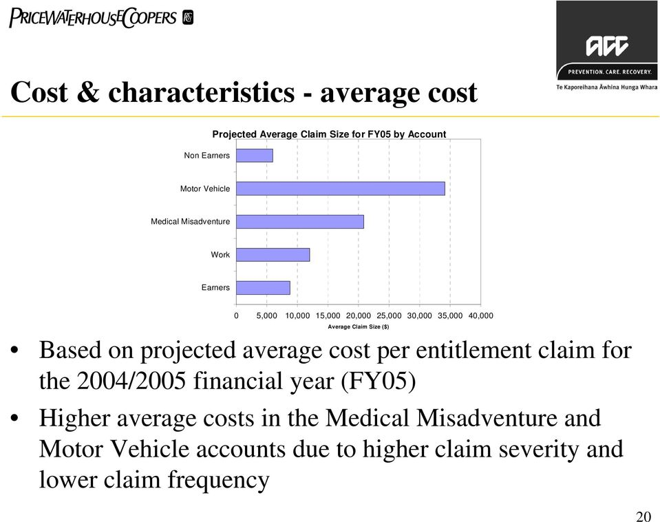 ($) Based on projected average cost per entitlement claim for the 2004/2005 financial year (FY05)