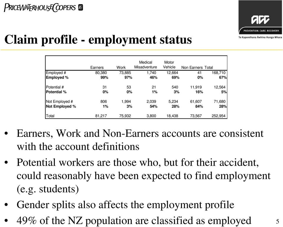 75,932 3,800 18,438 73,567 252,954 Earners, Work and Non-Earners accounts are consistent with the account definitions Potential workers are those who, but for their