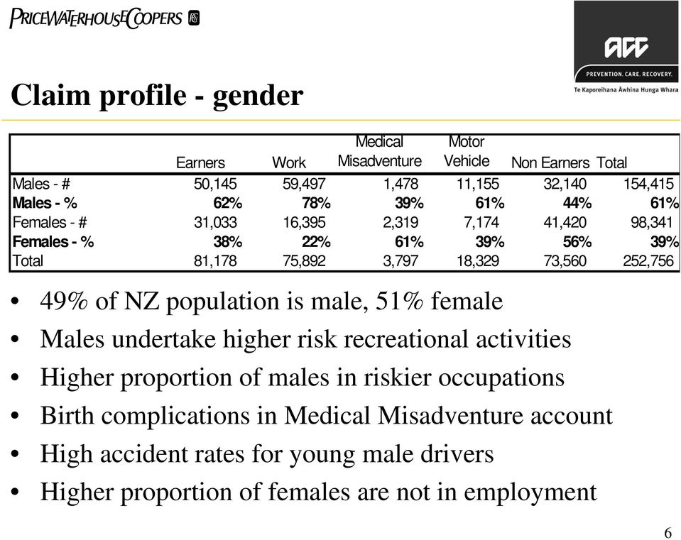 73,560 252,756 49% of NZ population is male, 51% female Males undertake higher risk recreational activities Higher proportion of males in