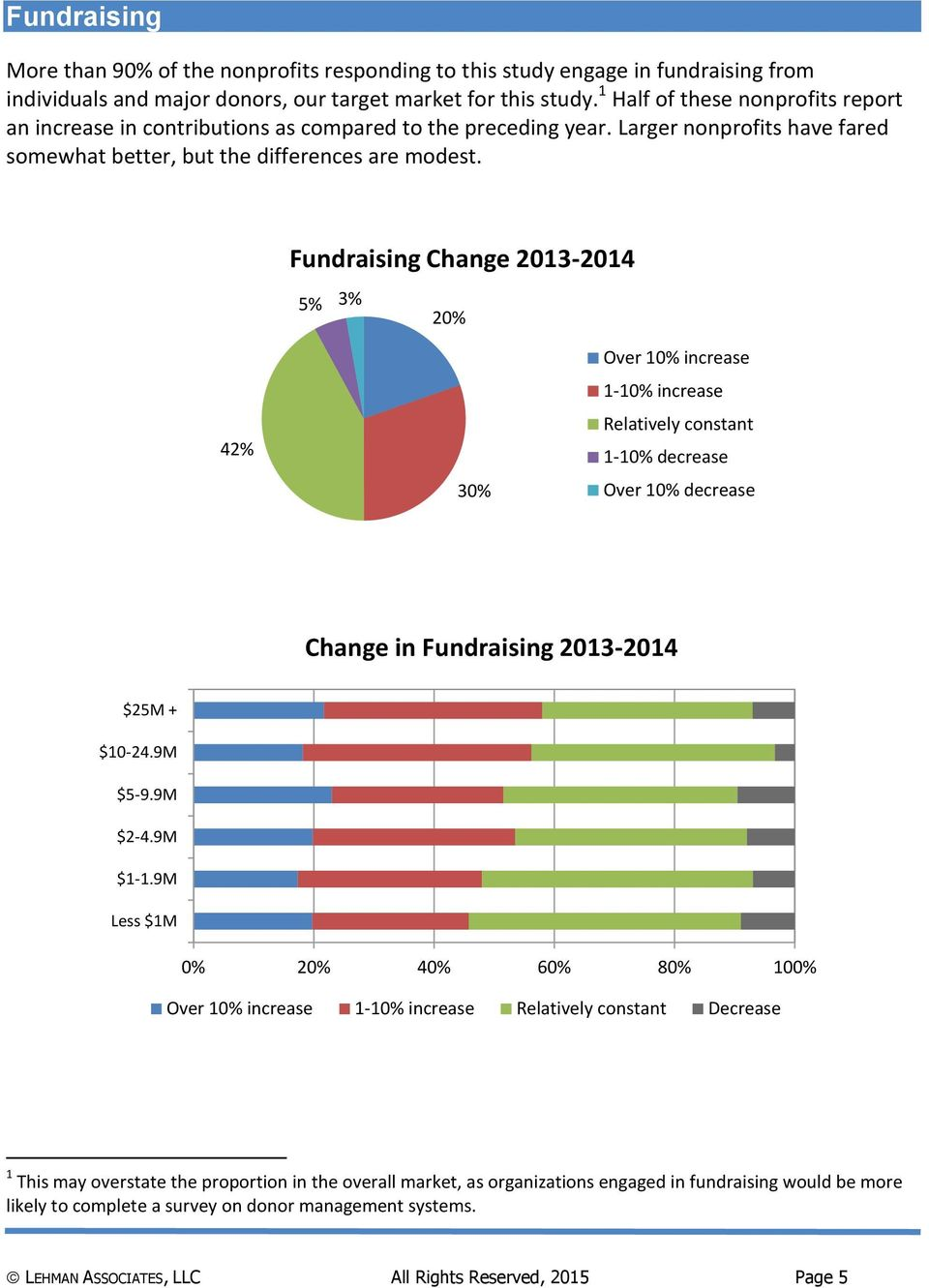 Fundraising Change 2013-2014 5% 3% 20% 42% 30% Over 10% increase 1-10% increase Relatively constant 1-10% decrease Over 10% decrease Change in Fundraising 2013-2014 $25M + $10-24.9M $5-9.9M $2-4.