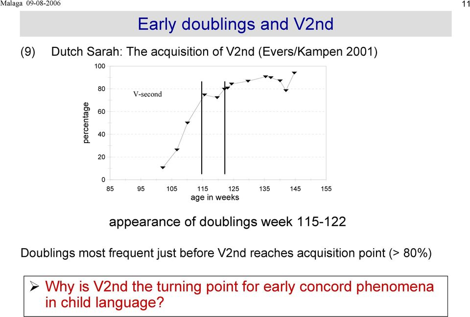 in weeks appearance of doublings week 115-122 Doublings most frequent just before V2nd
