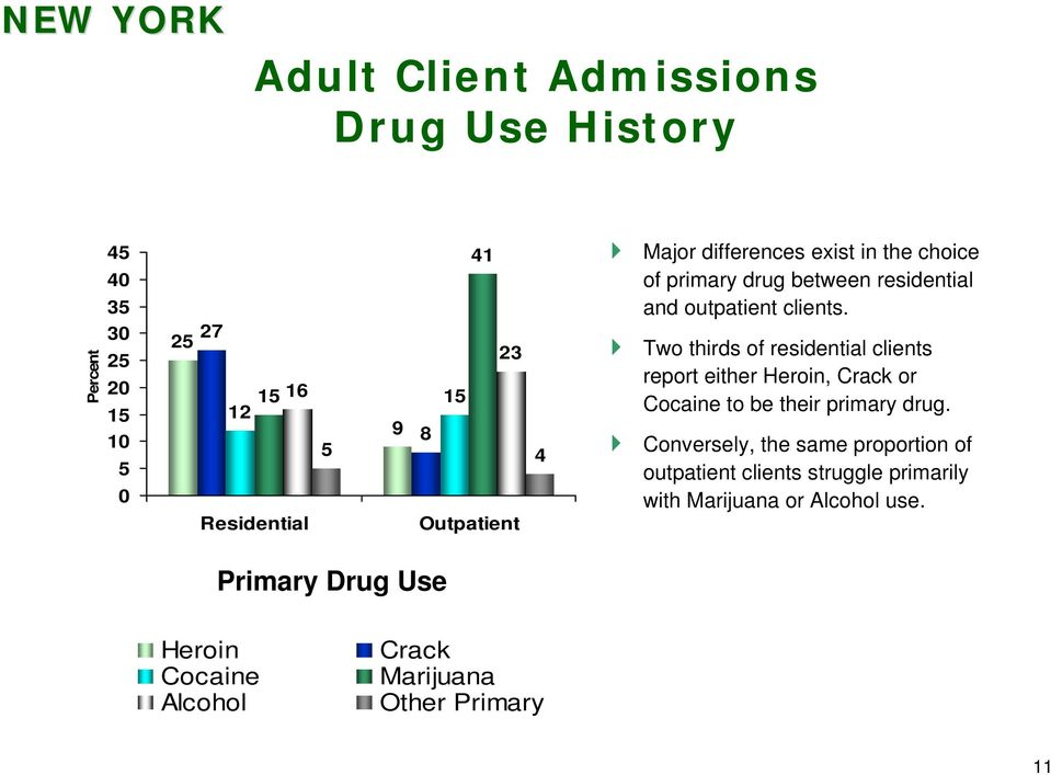 Two thirds of residential clients report either Heroin, Crack or Cocaine to be their primary drug.