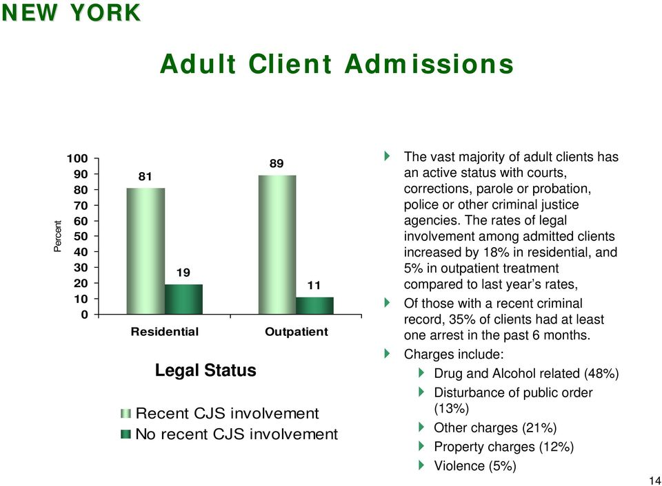 The rates of legal involvement among admitted clients increased by 18% in residential, and 5% in outpatient treatment compared to last year s rates, Of those with