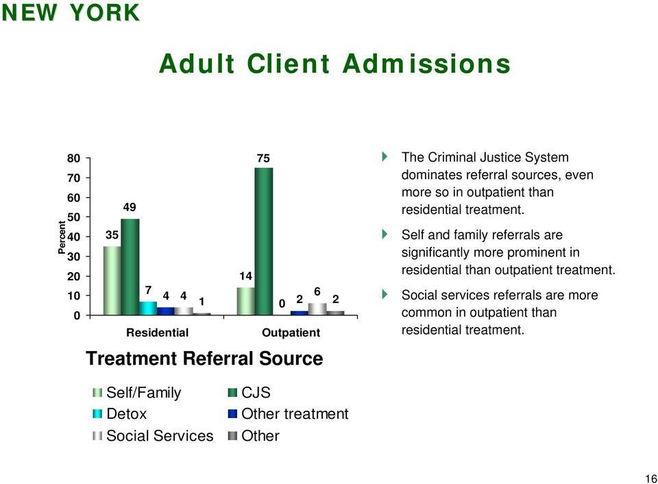 Self and family referrals are significantly more prominent in residential than outpatient treatment.
