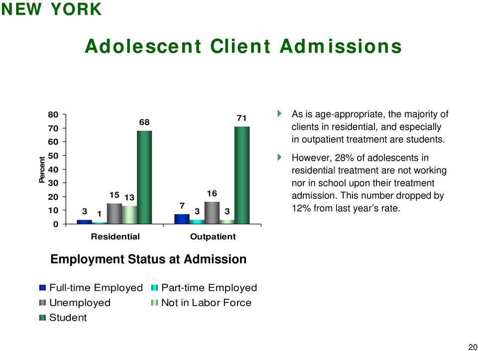 5 4 3 3 15 13 16 7 1 3 3 However, 28% of adolescents in residential treatment are not working nor in school upon