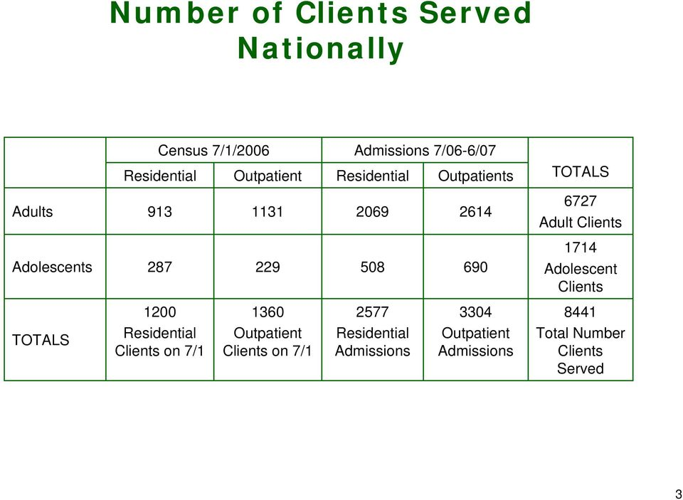 Clients 1714 Adolescent Clients 1 136 2577 334 8441 TOTALS Clients on