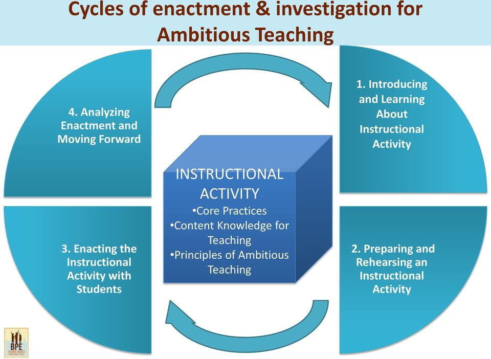 Enacting the Instructional Activity with Students INSTRUCTIONAL ACTIVITY Core Practices