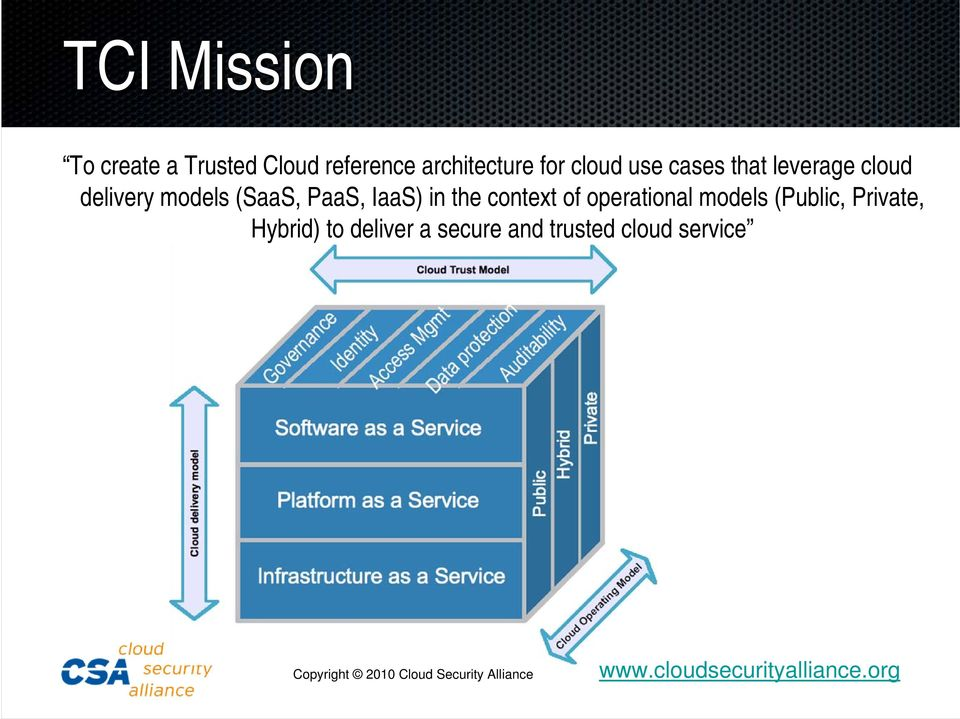 (SaaS, PaaS, IaaS) in the context of operational models