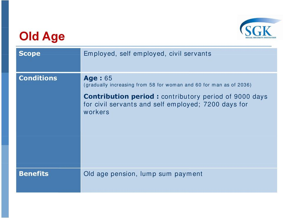 Contribution period : contributory period of 9000 days for civil servants