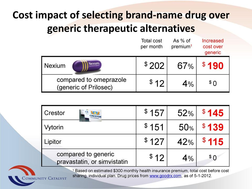 Vytorin $ 151 50% $ 139 Lipitor $ 127 42% $ 115 compared to generic pravastatin, or simvistatin $ 12 4% $ 0 1 Based on estimated
