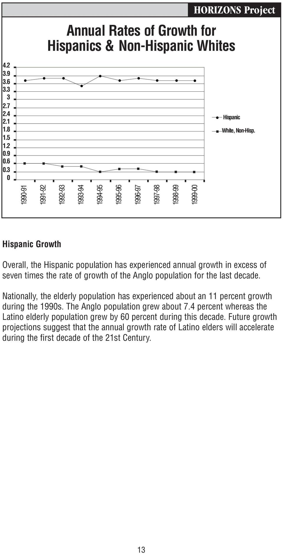the rate of growth of the Anglo population for the last decade. Nationally, the elderly population has experienced about an 11 percent growth during the 1990s.
