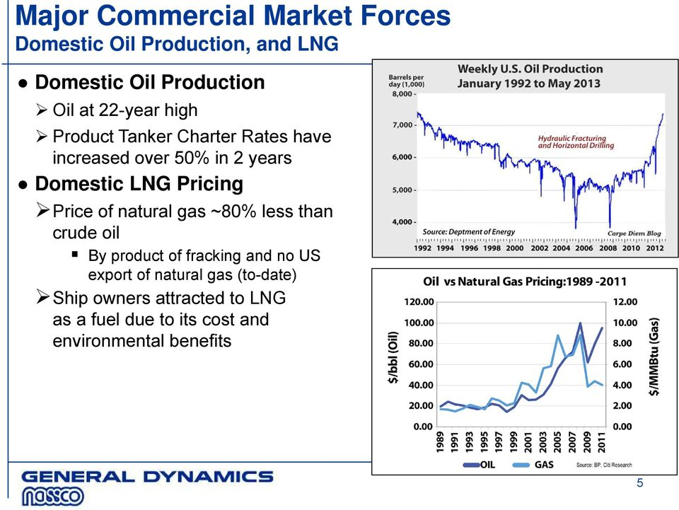 Pricing Price of natural gas ~80% less than crude oil By product of fracking and no US export of