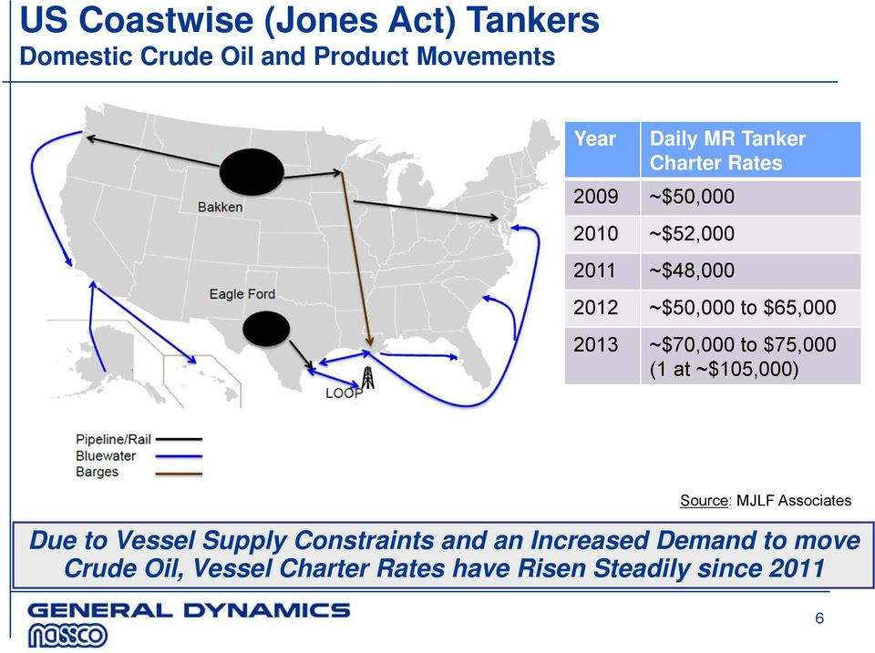~$70,000 to $75,000 (1 at ~$105,000) Source: MJLF Associates Due to Vessel Supply
