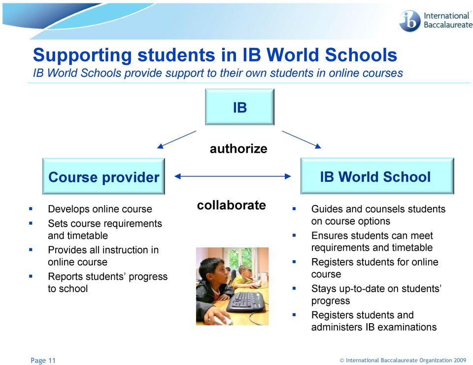 progress to school collaborate IB World School Guides and counsels students on course options Ensures students can meet requirements