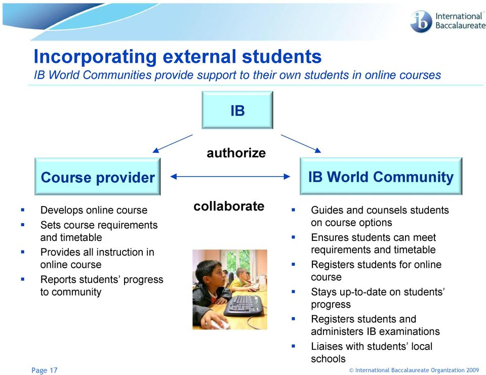 to community Page 17 collaborate Guides and counsels students on course options Ensures students can meet requirements and timetable Registers