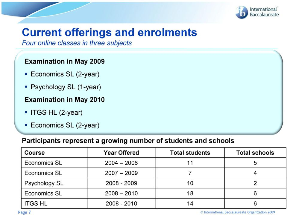 represent a growing number of students and schools Course Year Offered Total students Total schools Economics SL