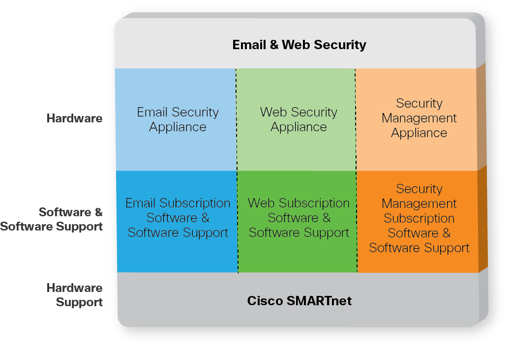 Understanding the Offerings Cisco Email and Web Security solutions encompass three different platforms (web security, email security, and security management).
