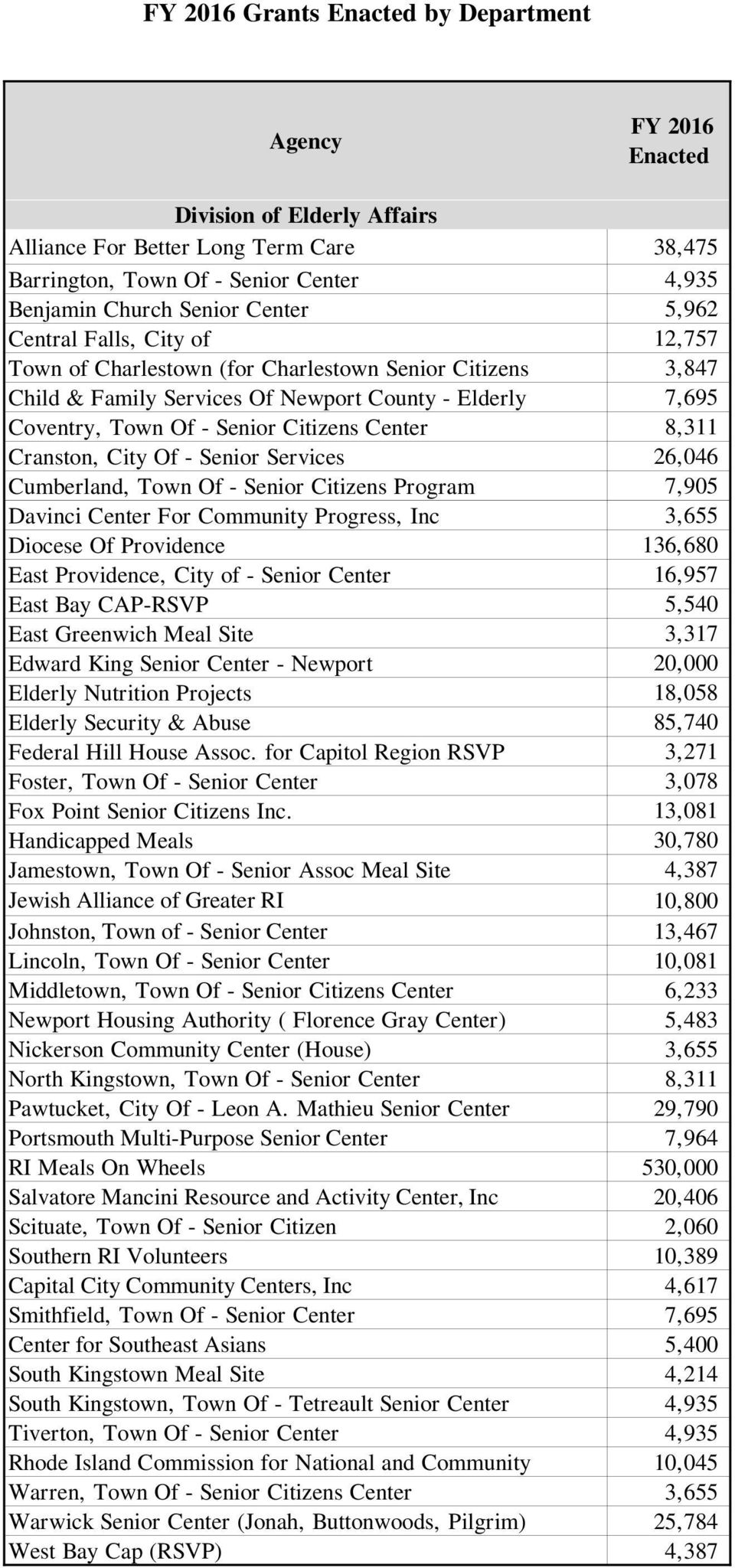 Services 26,046 Cumberland, Town Of - Senior Citizens Program 7,905 Davinci Center For Community Progress, Inc 3,655 Diocese Of Providence 136,680 East Providence, City of - Senior Center 16,957 East