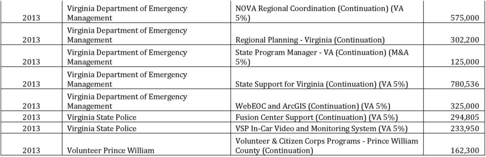 325,000 Virginia State Police Fusion Center Support (Continuation) (VA 5%) 294,805 Virginia State Police VSP In-Car Video and