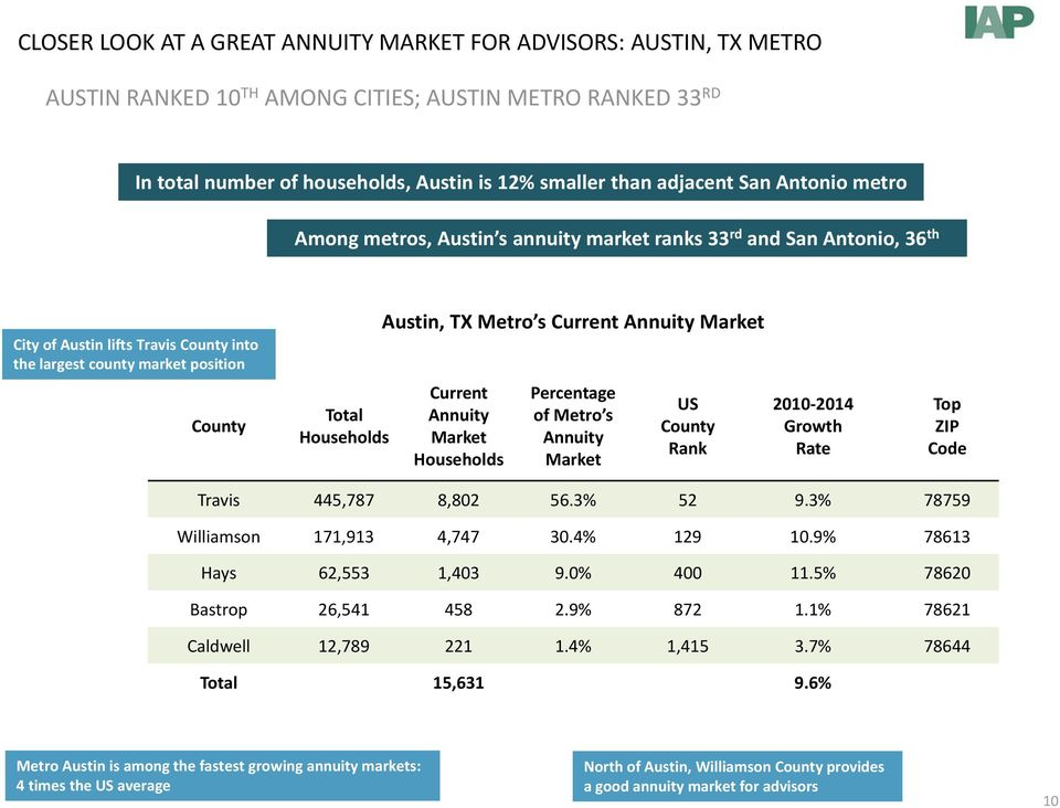 Market County Total Households Current Annuity Market Households Percentage of Metro s Annuity Market US County Rank 2010 2014 Growth Rate Top ZIP Code Travis 445,787 8,802 56.3% 52 9.
