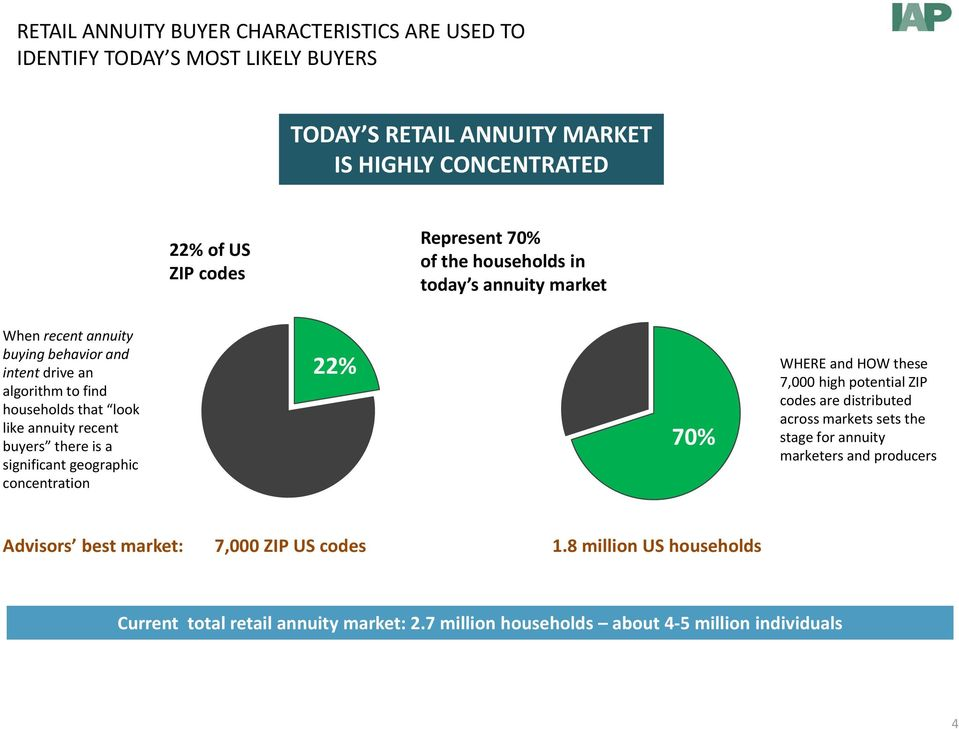 is a significant geographic concentration 22% 70% WHERE and HOW these 7,000 high potential ZIP codes are distributed across markets sets the stage for annuity marketers
