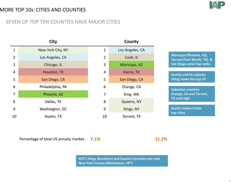 Austin, TX 10 Tarrant, TX Maricopa (Phoenix, AZ), Tarrant (Fort Worth, TX), & San Diego enter top ranks Seattle and its suburbs (King) make the top 10 Suburban counties Orange, CA and