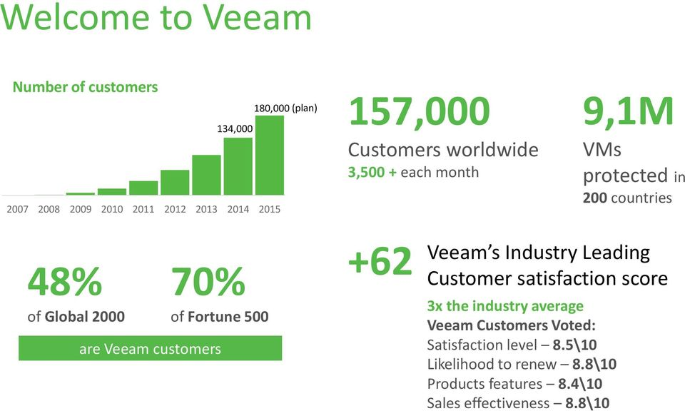 are Veeam customers Veeam s Industry Leading +62 Customer satisfaction score 3x the industry average Veeam