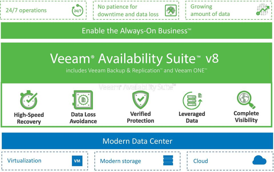 includes Veeam Backup & Replication TM and Veeam ONE TM
