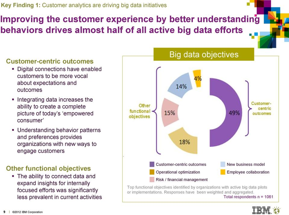 empowered consumer Understanding behavior patterns and preferences provides organizations with new ways to engage customers Big data objectives Customer-centric outcomes New business model Other