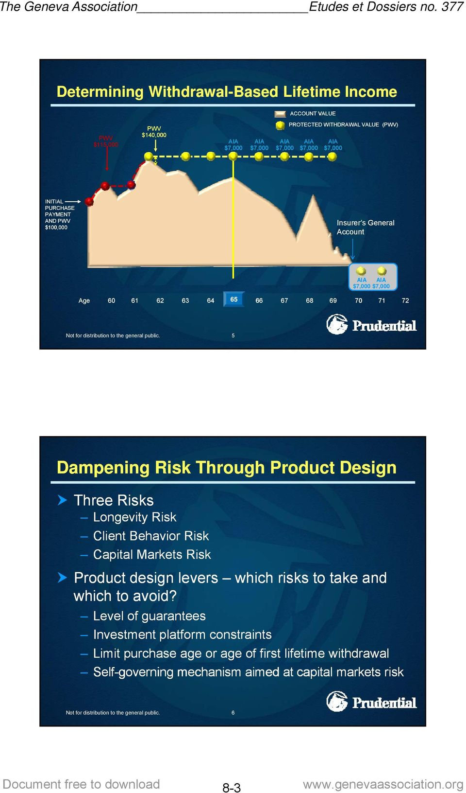 Longevity Risk Client Behavior Risk Capital Markets Risk Product design levers which risks to take and which to avoid?