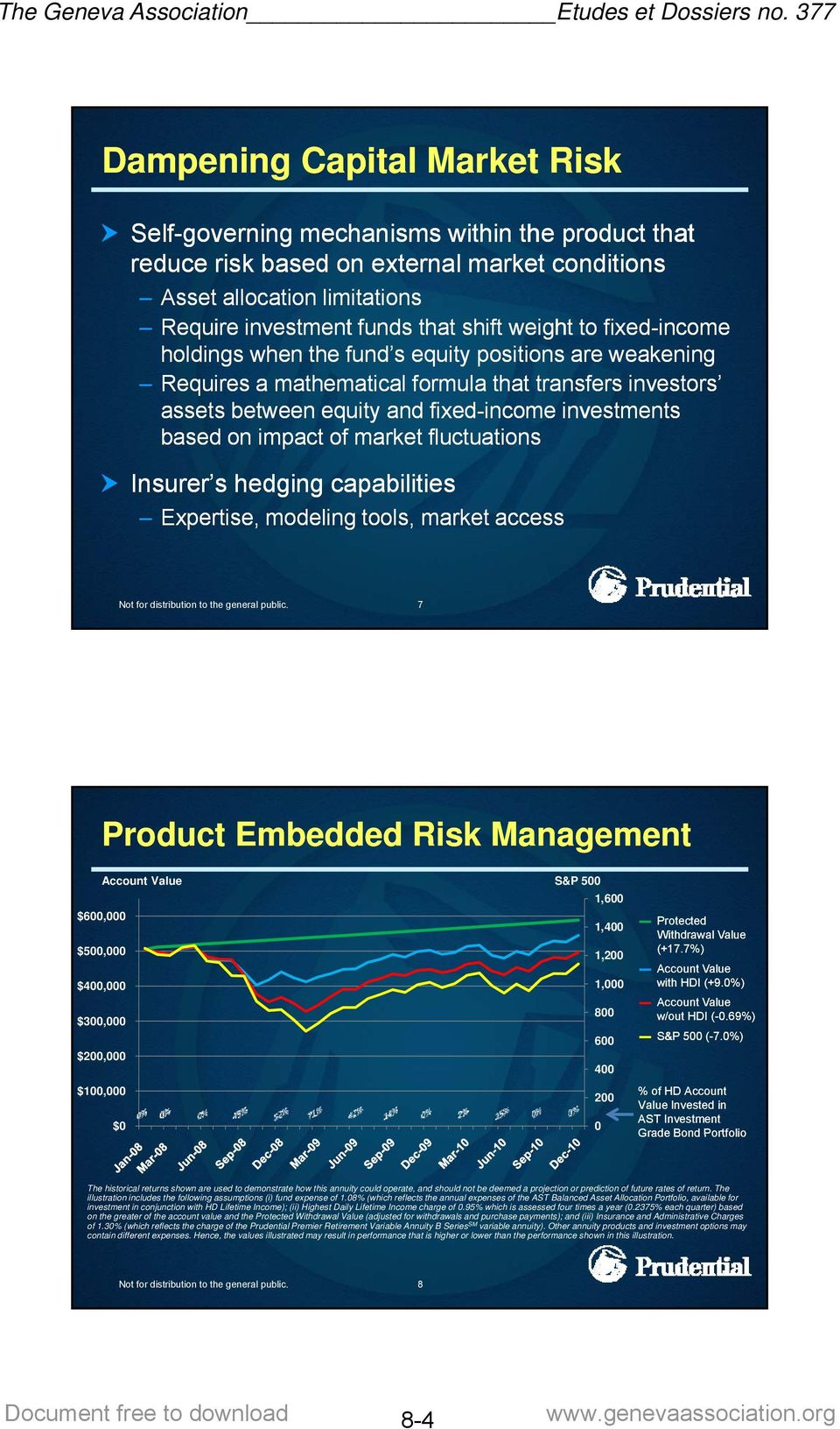 on impact of market fluctuations Insurer s hedging capabilities Expertise, modeling tools, market access 7 Product Embedded Risk Management Account Value S&P 500 1,600 $600,000 1,400 $500,000 1,200