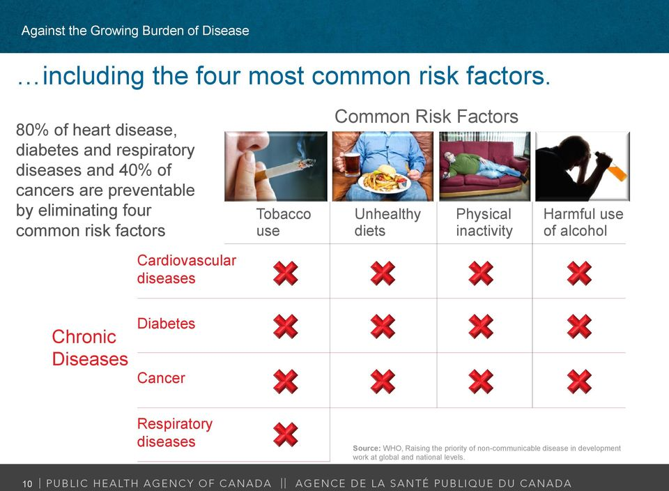 common risk factors Tobacco use Common Risk Factors Unhealthy diets Physical inactivity Harmful use of alcohol