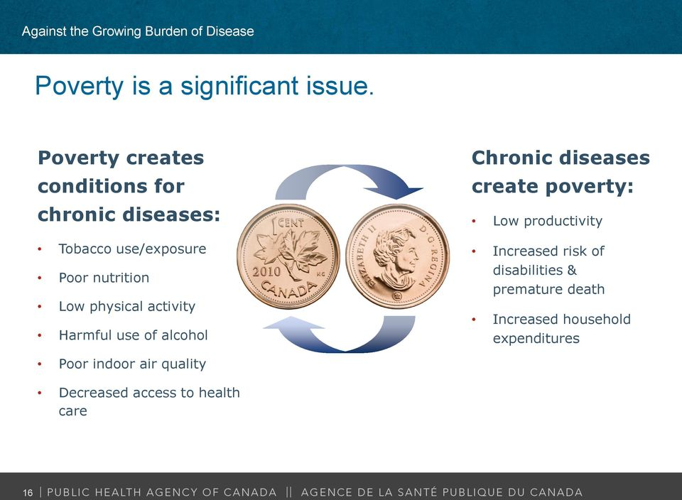 Low physical activity Harmful use of alcohol Chronic diseases create poverty: Low